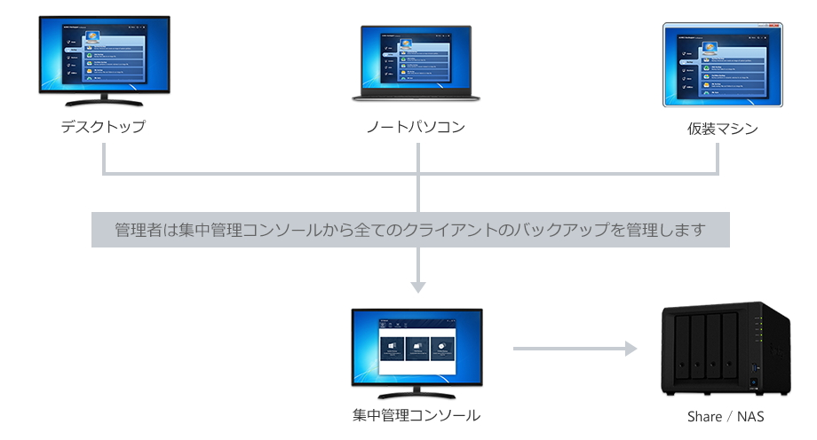 「AOMEI Backupper Network」の動作イメージ(同社ブログより引用)