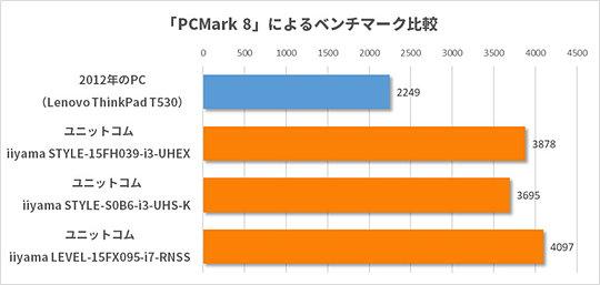 2eaa392c23 比較用に用意した旧パソコンのLenovo ThinkPad T530。アプリの起動やリッチなプレゼン資料の作成などでは重さを感じるし、解像度1,600×900ドットの液晶はExcelを使うに  ...