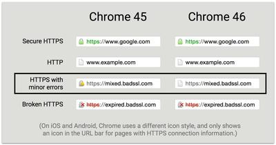Google Chrome 46」ではセキュリティアイコンが簡素化、4種類から3種類 ...